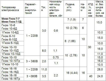 """Таблица: технические характеристики насосов """"Гном"""""""