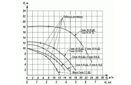 """Сравнительные характеристики насосов """"Гном"""""""