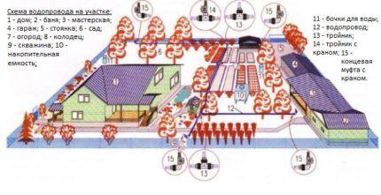 Схема летнего водопровода на участке