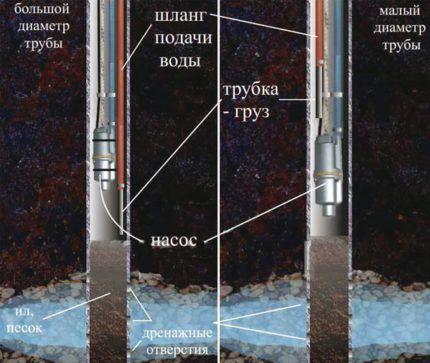 Водяной насос ручеек как дренажное оборудование
