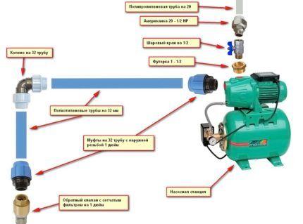 Схема сборки водоснабжения с насосной станцией