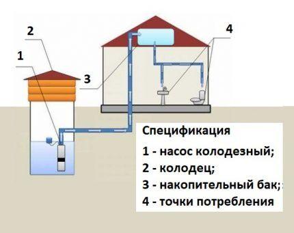 Схема подачи воды с накопительным баком