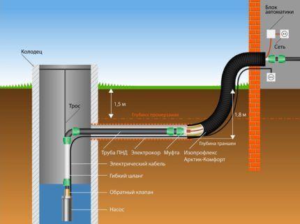 Схема сооружения водопровода из колодца