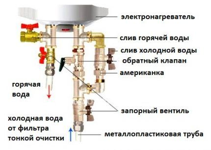 Схема расположения сливных клапанов