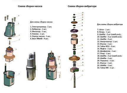 Устройства вибрационных насосов на примере модификации Ручеек