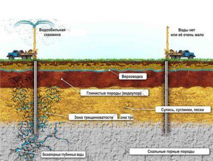 Схема артезианской скважины для водоснабжения