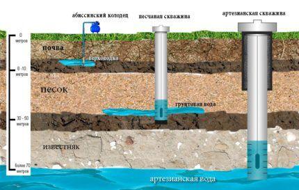 Водозаборные скважины без кессона