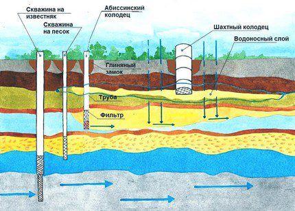 Основные конструкции скважин на воду