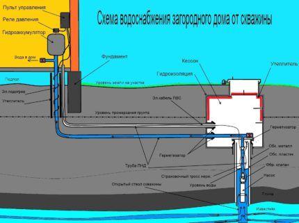 Устройство водопровода для частного дома из скважины
