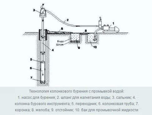 Как правильно бурить скважину механический