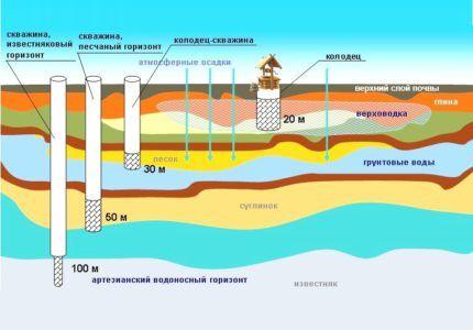 Расположение подземных вод на участке