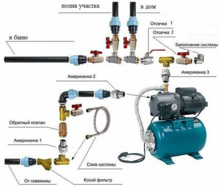 Водоснабжение взрыв-схема