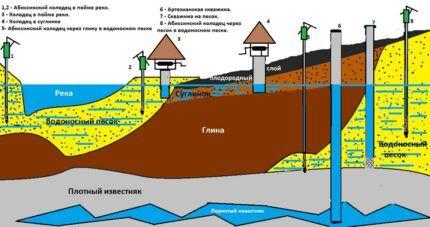 Образование водоносного слоя