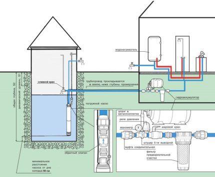 Схема водопровода на даче из колодца