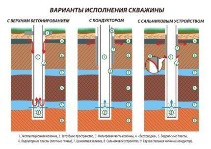 Варианты и способы цементирования частных скважин