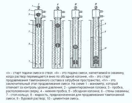 Технология одноступенчатого цементирования скважины
