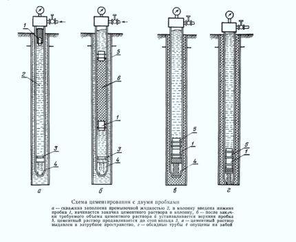 Технология двухступенчатого цементирования скважины на воду