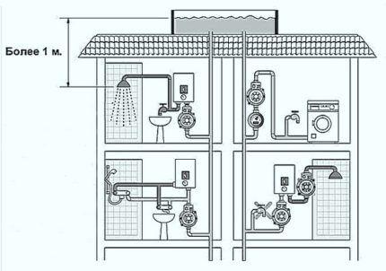 Как обойтись без водяного насоса высокого давления