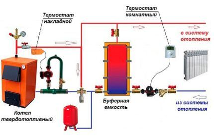Схемы обвязки котлов с большой тепловой мощностью