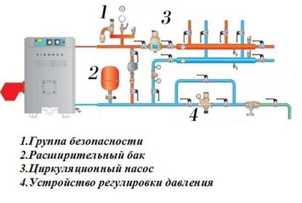 Обвязка котла отопления своими руками: схемы исполнения