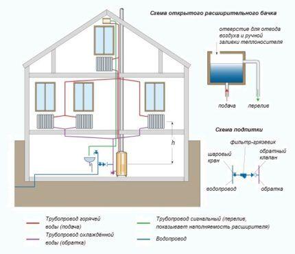Обвязка котла в открытой системе отопления