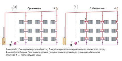 Схемы обвязки котлов в однотрубной системе отопления