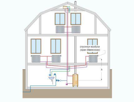 Схема обвязки котла закрытой системы отопления