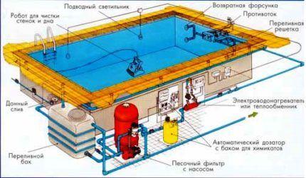 Комплекс оборудования для бассейна