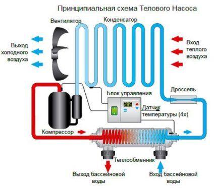 Тепловые насосы для обустройства загородных бассейнов