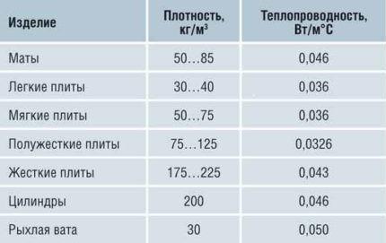 Сколько квт потребляет м2 здание при темп 0