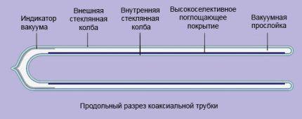 Форма трубки солнечного коллектора