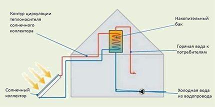 Схема подключения солнечного коллектора к отоплению