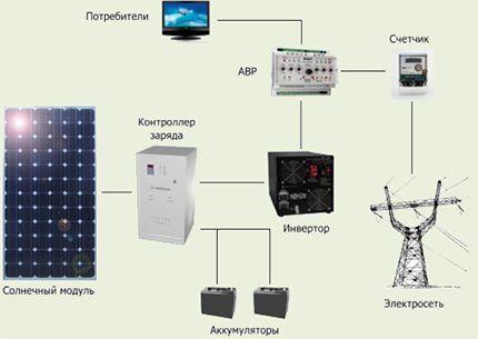 Схема отопления с солнечными батареями