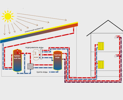 Альтернативные способы отопления частного дома