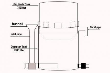 Установка для производства биогаза в домашних условиях