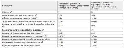 Таблица расчета прибыли