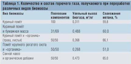 Рентабельность получения биогаза в домашних условиях