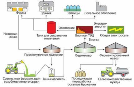 Промышленная биоустановка