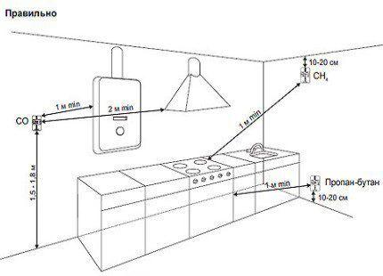 Схема крепления сенсоров