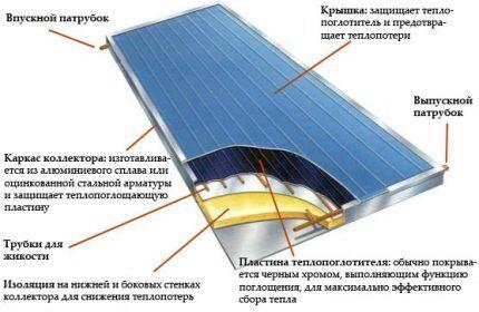 Схема устройства солнечного коллектора