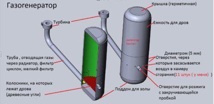 Вариант газогенератора