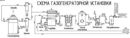 Схема комплекса генерации газа