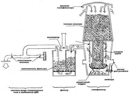 Схема работы самодельного газогенератора