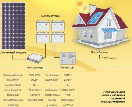 Показательная схема снабжения солнечной электроэнергией
