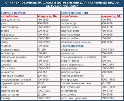 Таблица примерных мощностей домашних электроприборов