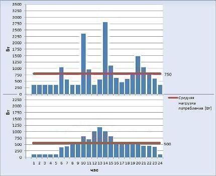 Реальный и рациональный графики почасового энергопотребления