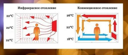 The principle of operation of the infrared heater