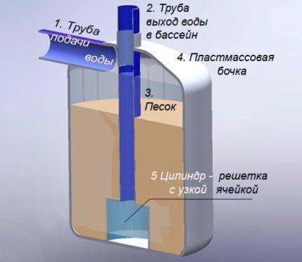 Устройство фильтра для очиски воды для бассейна