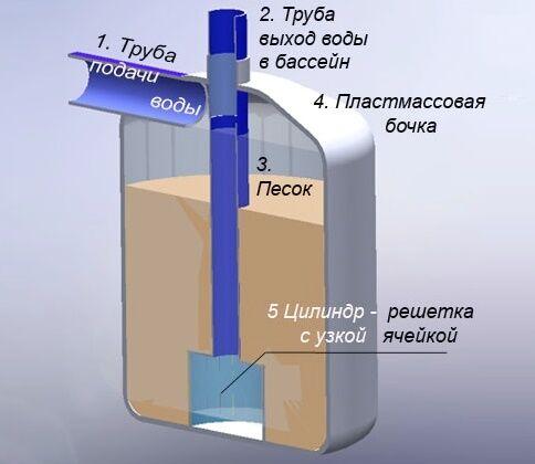 Как сделать своими руками фильтр для очистки