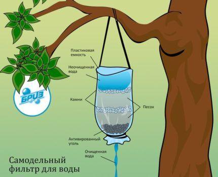 Действия угольного фильтра для очистки воды